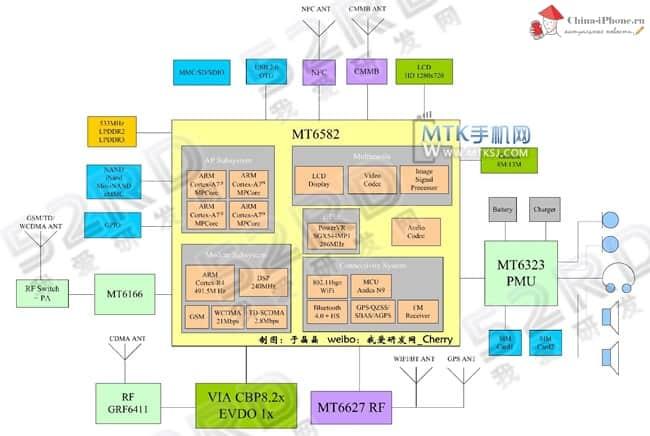Mediatek запускает четырехъядерный чипсет MT6582